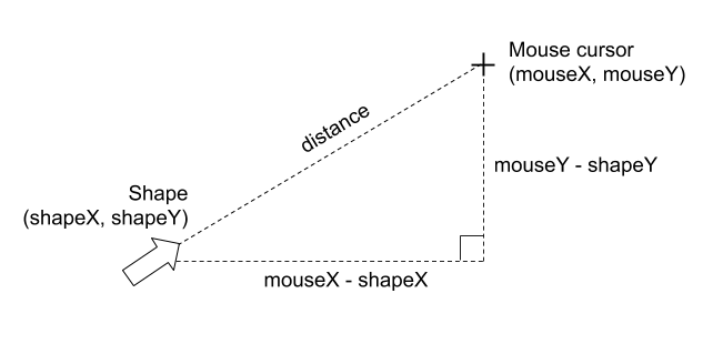 Sketch depicting the right triangle that is formed between the xy position of an arrow shape and the mouse xy position and the 30 degrees the arrow rotates to point to the mouse