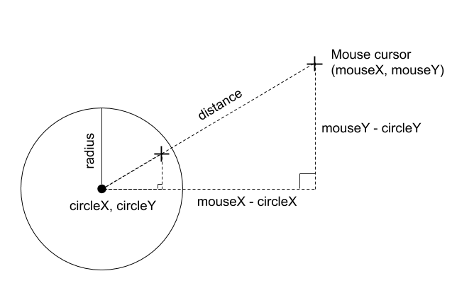 Sketch depicting how a right triangle is formed between a circle's xy position and the mouse xy position
