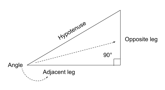 Sketch that labels the angles, right angle, opposite leg, adjacent leg, and hypotenuse of a right triangle