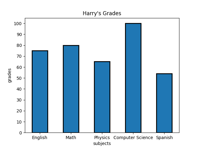 Bar chart comparing a student's grades across five subjects